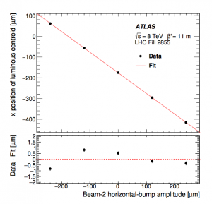 Length-scale calibration scan for the x direction of beam 2, during pp collisions at √s = 8 TeV in 2012.